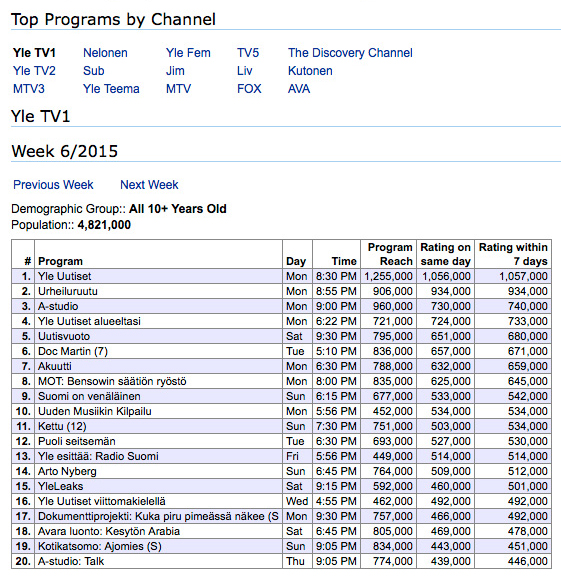 Top TV ratings